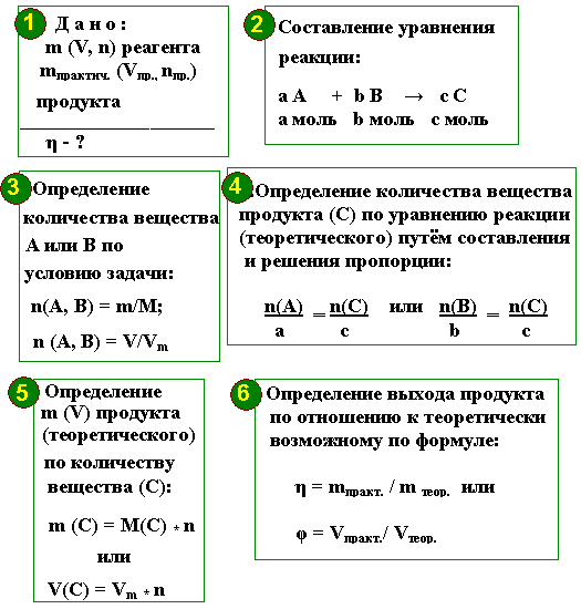 Задачи на выход продукта химия